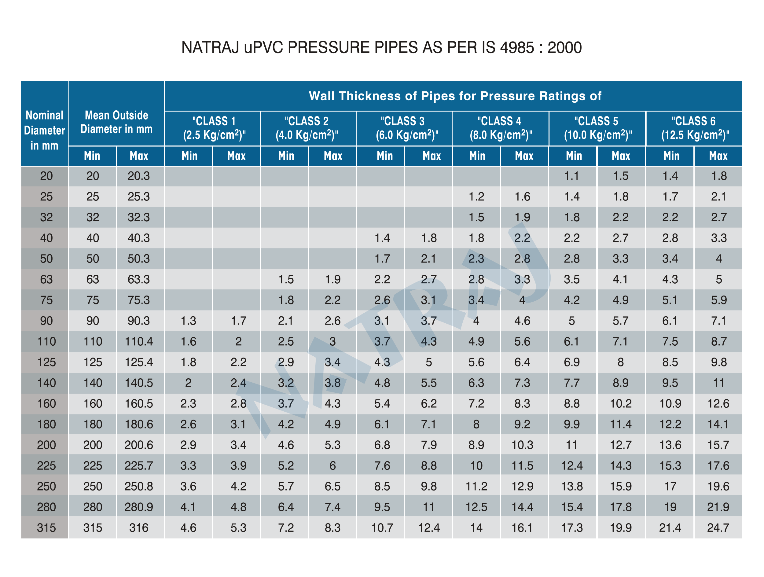 Natraj pressure pipes